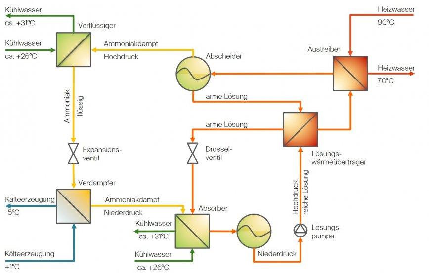 Wirkungsweise der Absorptionskältemaschine.